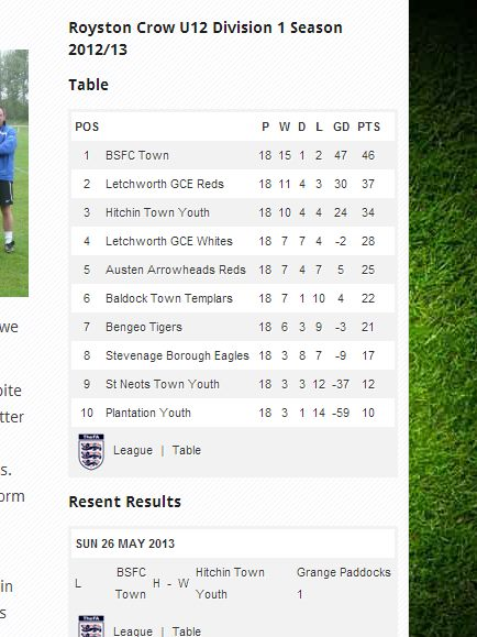 Show match results fixtures and tables from your league s for Fa league table